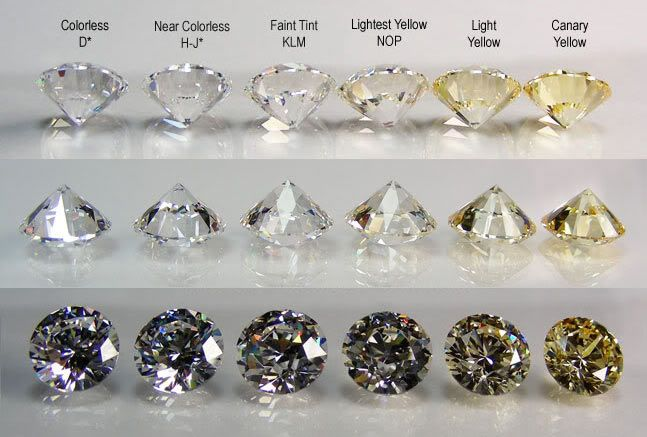 Loose Diamond Diamond Chart At Gemone Diamonds You Ll Find Only The Finest Diamonds With Youfashion Net Leading Fashion Lifestyle Magazine,Wall Mounted Cell Phone Holder